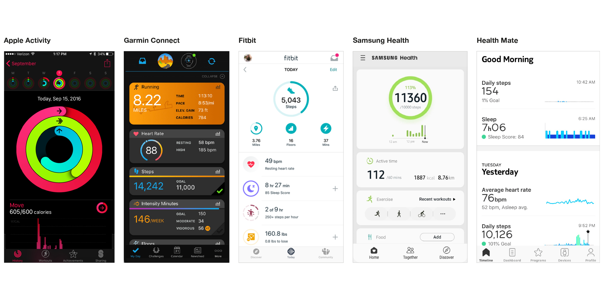 The dashboards of Apple Activity, Garmin Connect, Fitbit, Samsung Health, and Health Mate