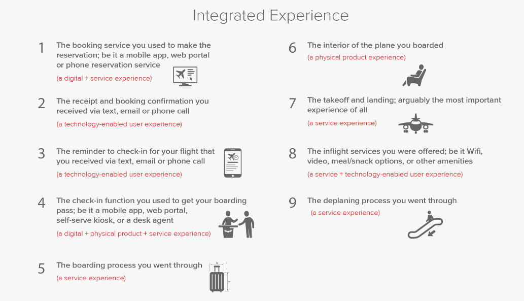Reimagining the Customer Experience